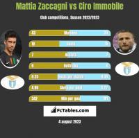 Mattia Zaccagni vs Ciro Immobile h2h player stats