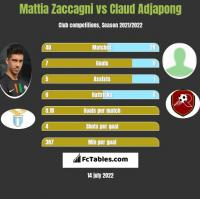 Mattia Zaccagni vs Claud Adjapong h2h player stats