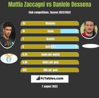 Mattia Zaccagni vs Daniele Dessena h2h player stats