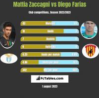 Mattia Zaccagni vs Diego Farias h2h player stats