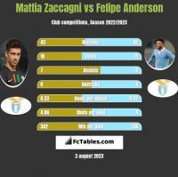 Mattia Zaccagni vs Felipe Anderson h2h player stats