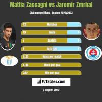 Mattia Zaccagni vs Jaromir Zmrhal h2h player stats