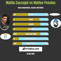 Mattia Zaccagni vs Matteo Pessina h2h player stats