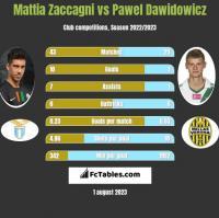 Mattia Zaccagni vs Pawel Dawidowicz h2h player stats