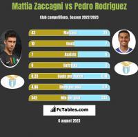 Mattia Zaccagni vs Pedro Rodriguez h2h player stats
