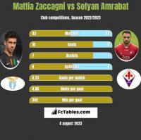 Mattia Zaccagni vs Sofyan Amrabat h2h player stats