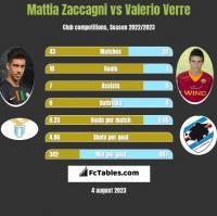 Mattia Zaccagni vs Valerio Verre h2h player stats
