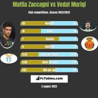 Mattia Zaccagni vs Vedat Muriqi h2h player stats
