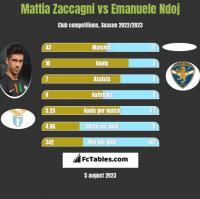 Mattia Zaccagni vs Emanuele Ndoj h2h player stats