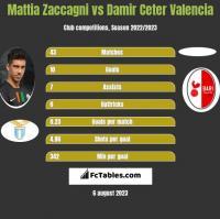 Mattia Zaccagni vs Damir Ceter Valencia h2h player stats