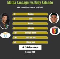 Mattia Zaccagni vs Eddy Salcedo h2h player stats