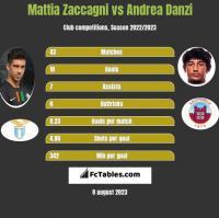 Mattia Zaccagni vs Andrea Danzi h2h player stats