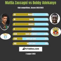 Mattia Zaccagni vs Bobby Adekanye h2h player stats