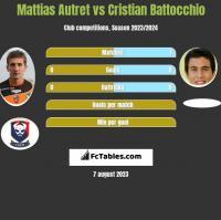 Mattias Autret vs Cristian Battocchio h2h player stats