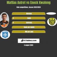 Mattias Autret vs Enock Kwateng h2h player stats
