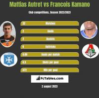 Mattias Autret vs Francois Kamano h2h player stats