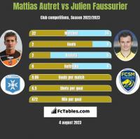 Mattias Autret vs Julien Faussurier h2h player stats