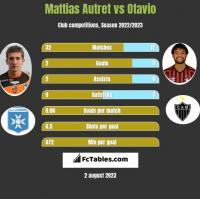 Mattias Autret vs Otavio h2h player stats