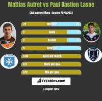 Mattias Autret vs Paul Bastien Lasne h2h player stats