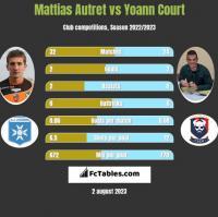 Mattias Autret vs Yoann Court h2h player stats