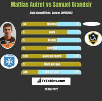 Mattias Autret vs Samuel Grandsir h2h player stats