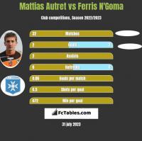 Mattias Autret vs Ferris N'Goma h2h player stats