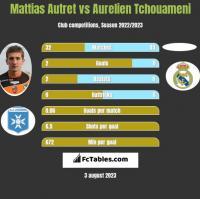 Mattias Autret vs Aurelien Tchouameni h2h player stats