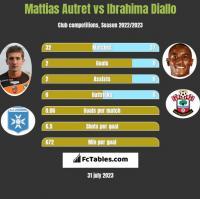 Mattias Autret vs Ibrahima Diallo h2h player stats