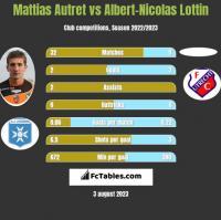 Mattias Autret vs Albert-Nicolas Lottin h2h player stats