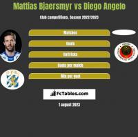 Mattias Bjaersmyr vs Diego Angelo h2h player stats