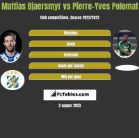 Mattias Bjaersmyr vs Pierre-Yves Polomat h2h player stats