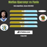Mattias Bjaersmyr vs Flavio h2h player stats