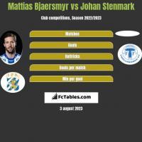 Mattias Bjaersmyr vs Johan Stenmark h2h player stats
