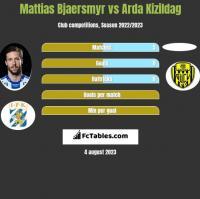 Mattias Bjaersmyr vs Arda Kizildag h2h player stats