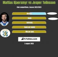 Mattias Bjaersmyr vs Jesper Tolinsson h2h player stats
