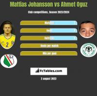 Mattias Johansson vs Ahmet Oguz h2h player stats