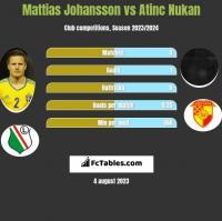 Mattias Johansson vs Atinc Nukan h2h player stats