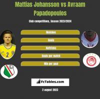 Mattias Johansson vs Avraam Papadopoulos h2h player stats