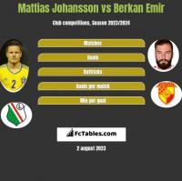 Mattias Johansson vs Berkan Emir h2h player stats