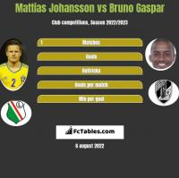 Mattias Johansson vs Bruno Gaspar h2h player stats