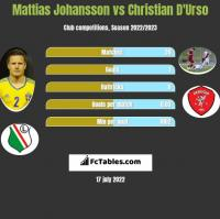 Mattias Johansson vs Christian D'Urso h2h player stats