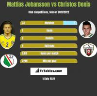 Mattias Johansson vs Christos Donis h2h player stats