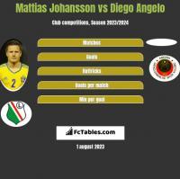 Mattias Johansson vs Diego Angelo h2h player stats