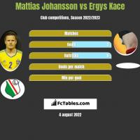 Mattias Johansson vs Ergys Kace h2h player stats