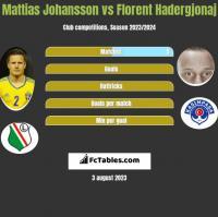 Mattias Johansson vs Florent Hadergjonaj h2h player stats