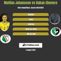 Mattias Johansson vs Hakan Cinemre h2h player stats
