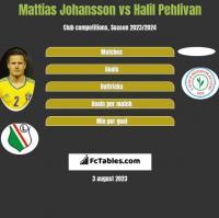 Mattias Johansson vs Halil Pehlivan h2h player stats