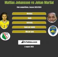 Mattias Johansson vs Johan Martial h2h player stats
