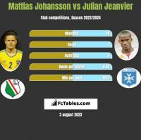 Mattias Johansson vs Julian Jeanvier h2h player stats