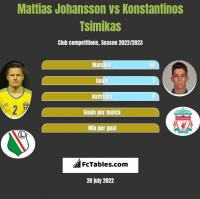 Mattias Johansson vs Konstantinos Tsimikas h2h player stats
